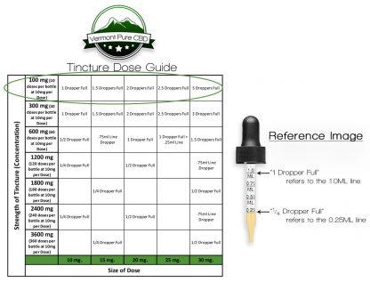 100mg CBD Tincture Dose Guide