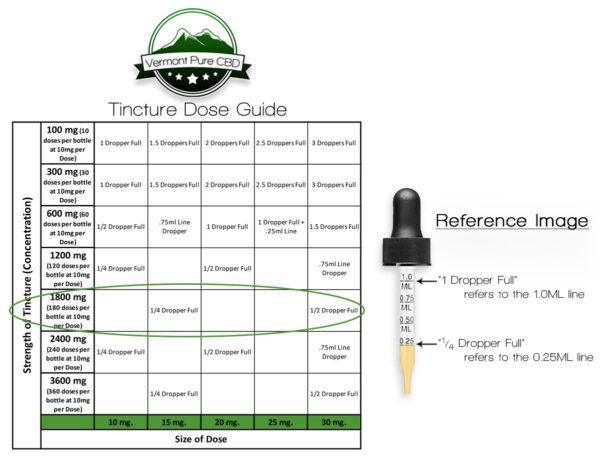 1800mg CBD Tincture Dose Guide