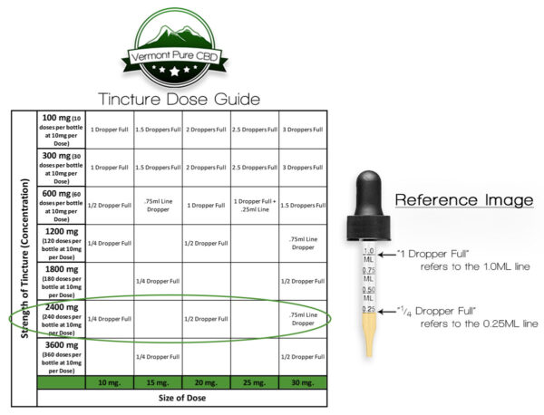 2400mg CBD Tincture Dose Guide
