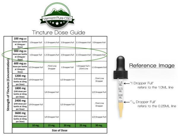 300mg CBD Tincture Dose Guide