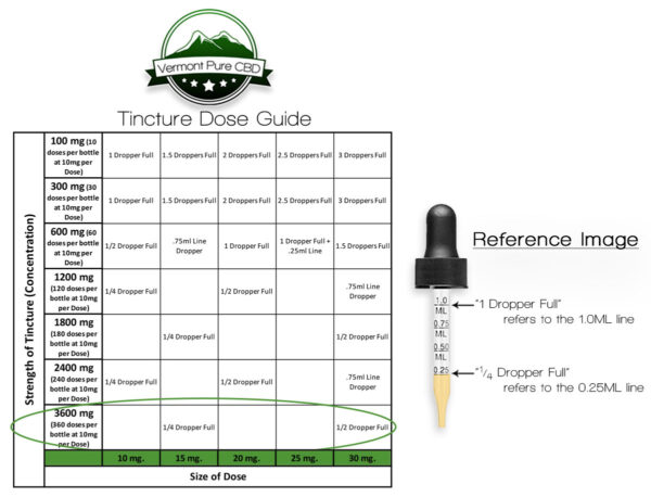 3600mg CBD Tincture Dose Guide