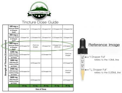 600mg CBD Tincture Dose Guide