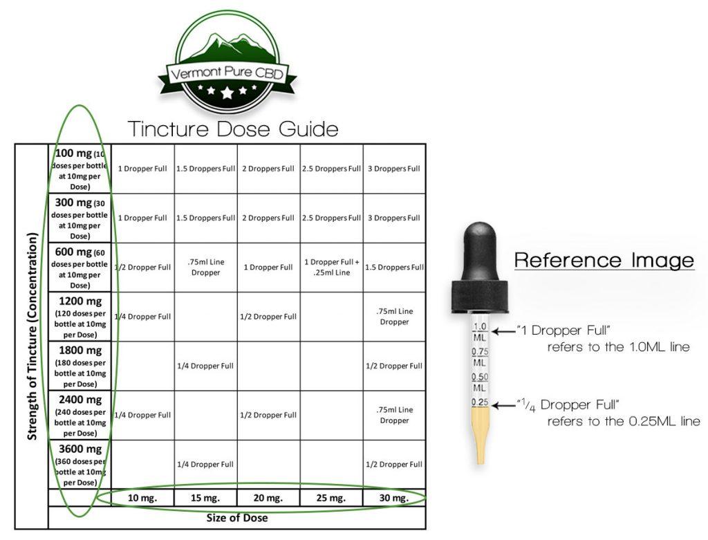CBD Tincture Dose Chart