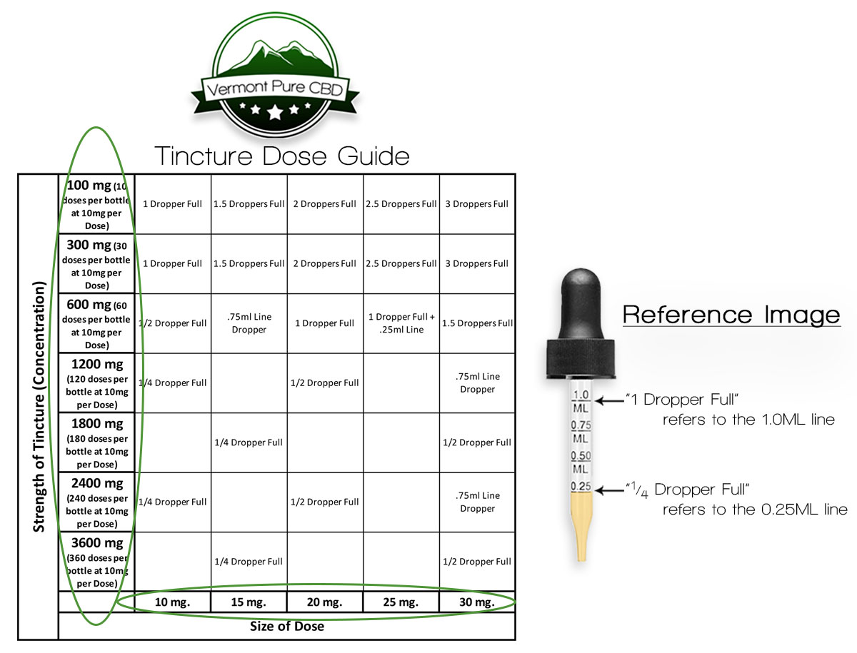 CBD Tincture Dose Chart - how much CBD is in a dropper