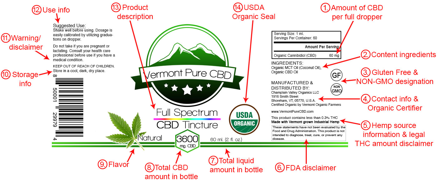 understand cbd label